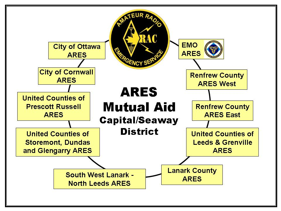 ARES Mutual Aid
