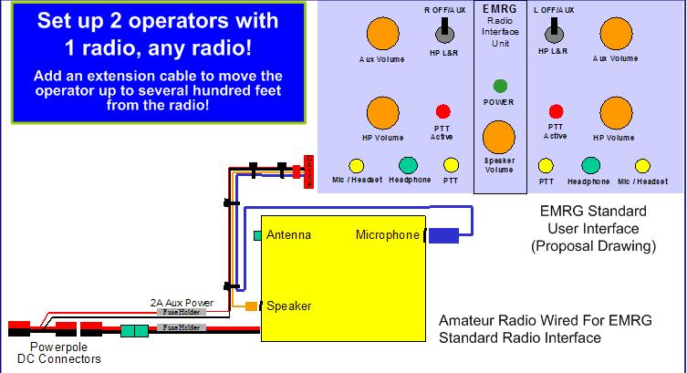 Standard Radio Interface Diagram