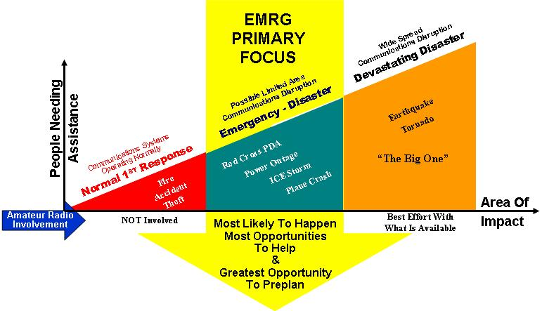 EMRG Primary Planning Focus